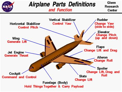 airplane sections airplane part schematic airplane free engine image for