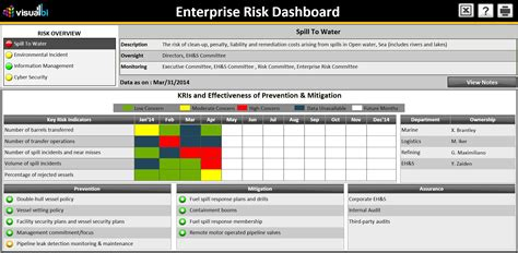 risk management dashboard template craft atelier b co