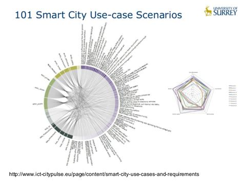 smart city use cases smart city studies and development notes books of things and data analytics for smart cities