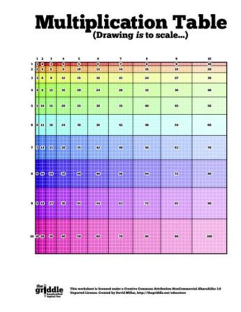 printable multiplication chart 10x10 blank multiplication table 10x10 times table grid to