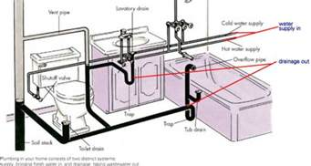 Mobile Home Plumbing Diagram by 17 Decorative Mobile Home Plumbing Diagram Kaf Mobile