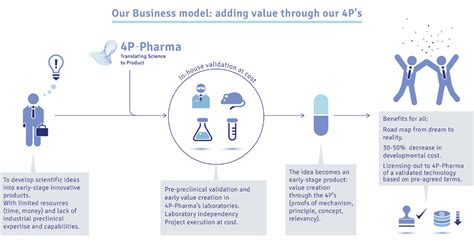 commercial model pharmaceutical our business model 4p pharma