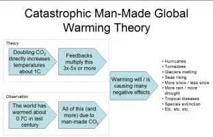 Global Warming Definition Essay by Understanding The Global Warming Debate