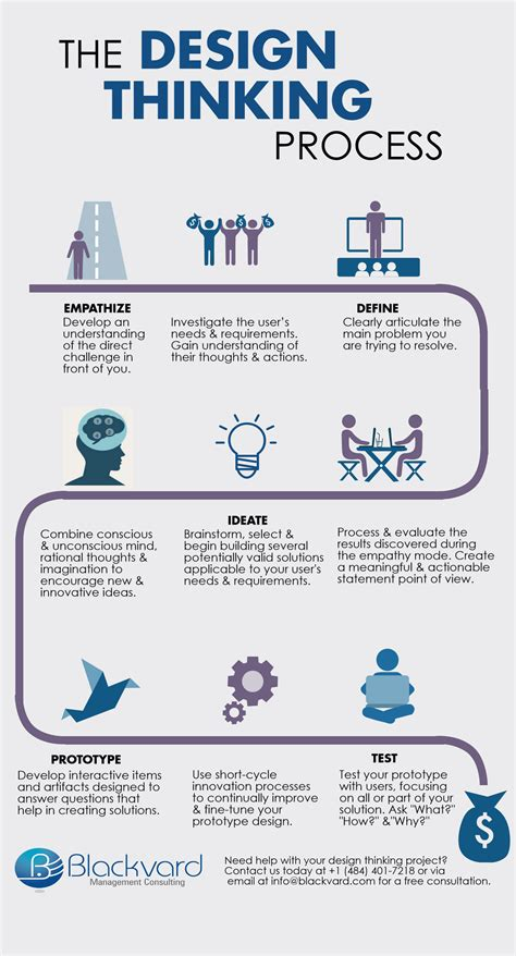 design thinking gift giving infographic the design thinking process