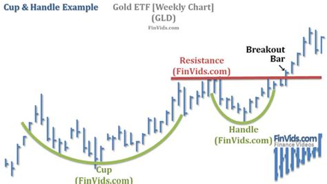 canslim cup and handle pattern afl 187 cup and handle patterns