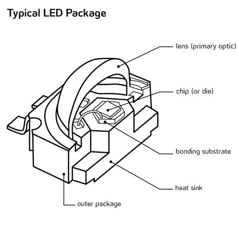 led len design leds understanding optical performance architectural