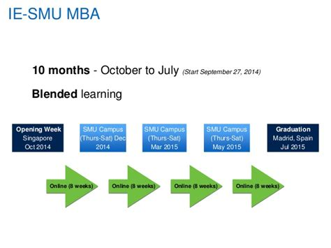 Smu Mba Exchange Program by An Educational Fusion Ie Smu Mba