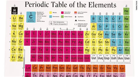 Periodic Table 17 periodic table gets a makeover this just in cnn blogs