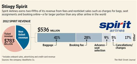 spirit baggage fees how to avoid fees on spirit airlines wsj