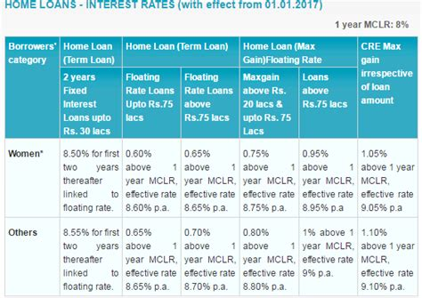 rate of interest for housing loan in sbi average car loan interest rate the car database