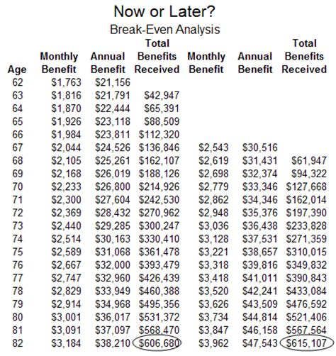 social security table for retirement social security break even age chart life expectancy and
