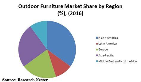 global outdoor furniture outdoor furniture market global demand analysis