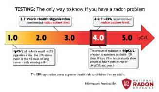 high radon levels in basement radon levels in radon contractor in
