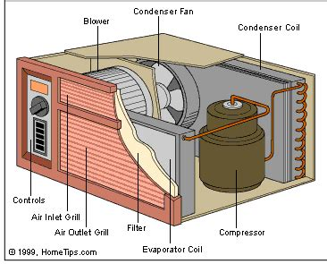 home air conditioner diagram how room air conditioners work