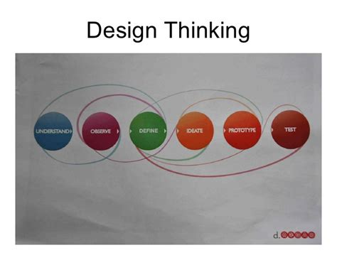 design thinking experiment applying design thinking and complexity theory in agile