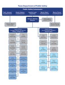Organizational Chart   Texas Department of Public Safety