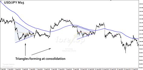 triangle pattern in uptrend triangle chart patterns and simple ways to trade them
