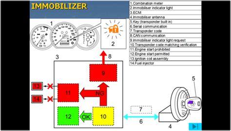Kunci Kontak Immobilizer sistem immobilizer dan cara kerjanya bongkar pasang motor