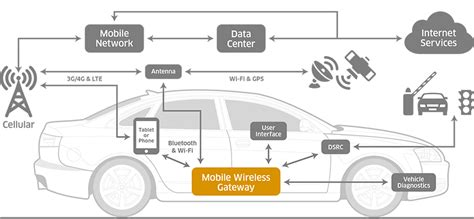 who manufactures the smart car scope of rf technology in of things rf page