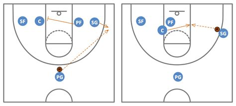 basketball play diagram software conceptdraw sles basketball