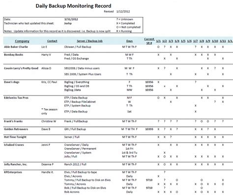 Daily Backup Report Template Small Biz Thoughts By Karl W Palachuk Sop Friday Daily