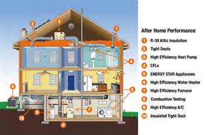 energy efficient homes most energy efficient homes designs house design and decorating ideas