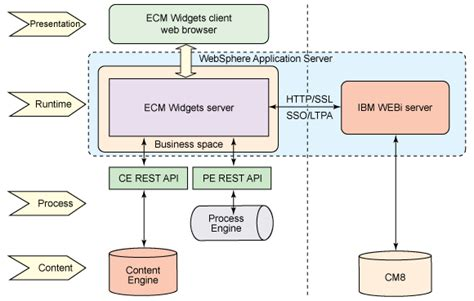 filenet architecture diagram integrate ibm filenet business process manager and ibm