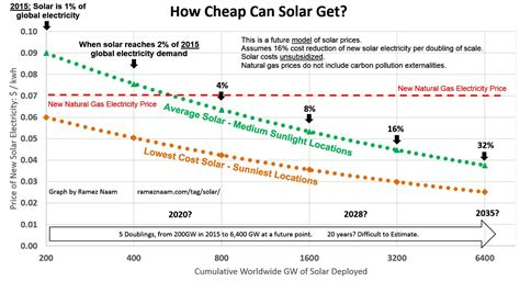 cost of solar power how cheap can solar get cheap indeed ramez naam