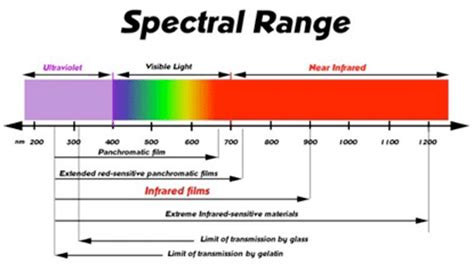 the range lights image gallery infrared light spectrum