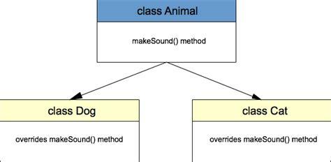 java polymorphism exle java tutorial network