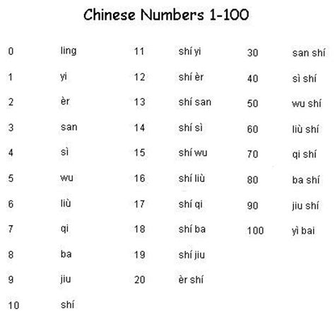 chinese number meaning chinese numbers 1 100 learn chinese importance of