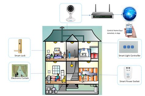 smart home network design smart home network design 28 images see the future of