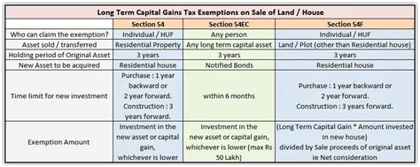 how to save capital gains tax on sale of plot flat house