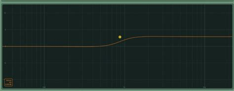 Low Shelf Eq by Mix Tech Series Part 2 Equalization Theory Basics And