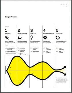 design thinking for educators pdf design thinking for educators toolkit reviews edshelf