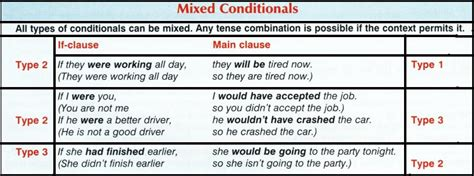 pattern conditional sentences type 3 conditional sentences my english blog