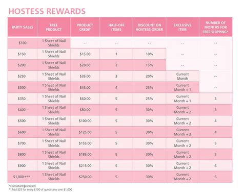 Gain Your Fashion Rewards by Jamberry Nails Hostess Rewards Are Simply Amazing Host A