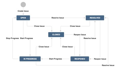 jira qa workflow solved expanding the default jira workflow