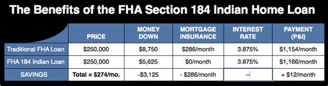 section 184 loans information on the tulalip indian fha 184 indian home loan