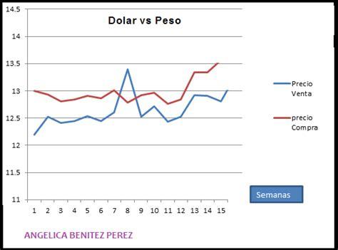 grafica tendencia dolar de peso ingenieria economica