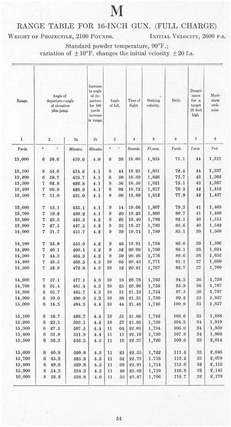 USN-RANGE-TABLES-1935-M