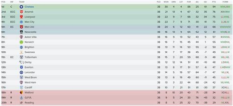 premiership youth table chelsea f c youth first page 11