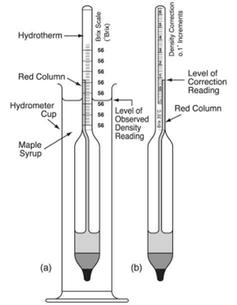 diagram of a hydrometer home dreams how to turn sap into syrup