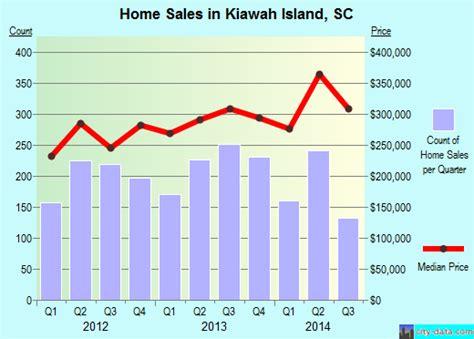 kiawah island south carolina sc 29455 profile