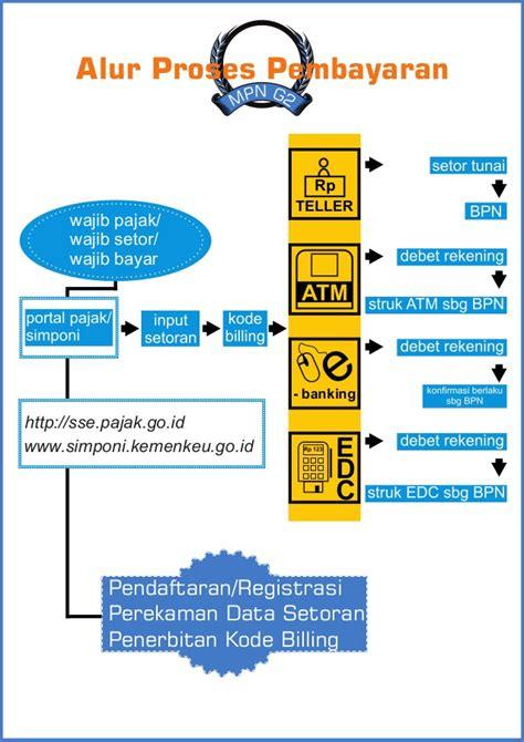 cara membuat kartu npwp hilang memahami sistem penerimaan negara melalui mpn g 2