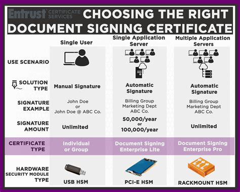 Entrust Document Signing