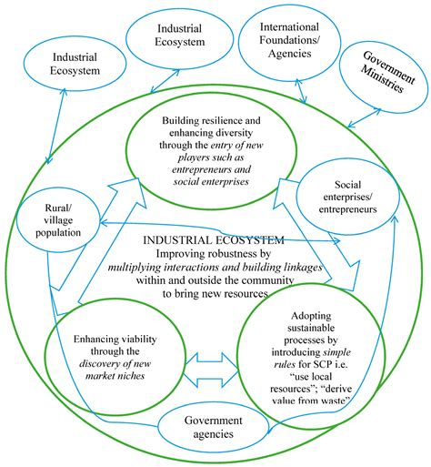 Mba Sustainable Development India by Agriculture Free Text Achieving Sustainability