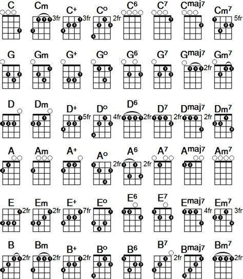 printable blank ukulele chord chart printable ukulele chord chart download the free pdf at
