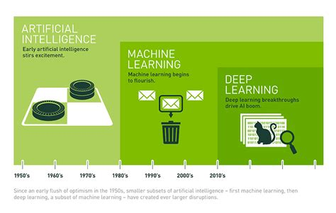 learning learning explained to your a guide for beginners machine learning books artificial intelligence explained scoro