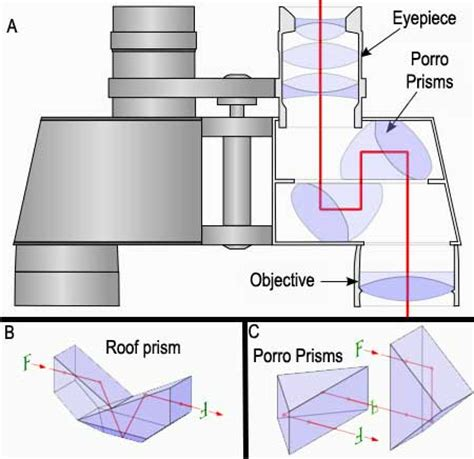 binocular parts diagram standard binocular diagram volvoab